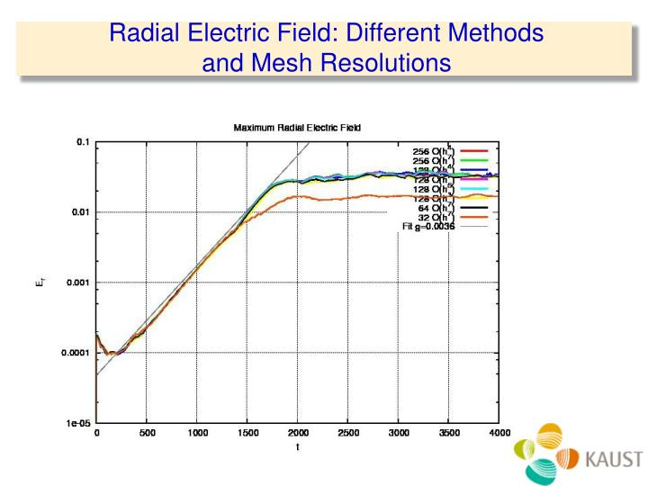 Radial Electric Field: Different Methods