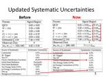 updated systematic uncertainties
