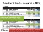 experiment results measured in bleu4