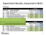 experiment results measured in bleu6
