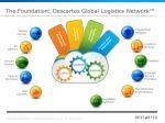 the foundation descartes global logistics network