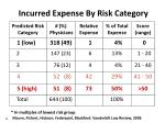 incurred expense by risk category