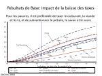 r sultats de base impact de la baisse des taxes