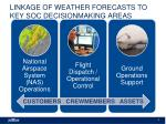 linkage of weather forecasts to key soc decisionmaking areas