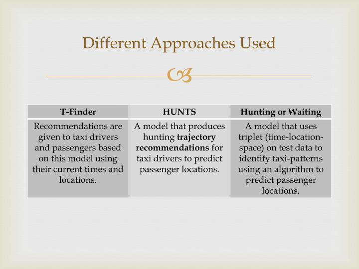 Different Approaches Used