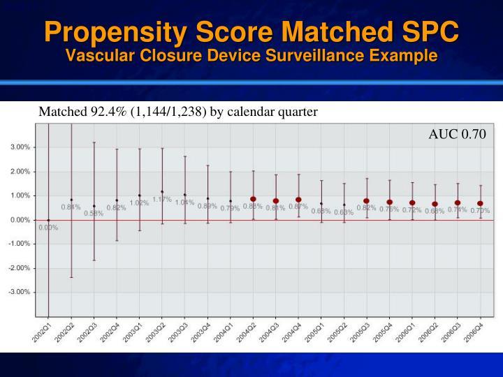 Propensity Score Matched SPC