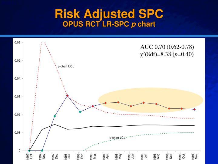 Risk Adjusted SPC