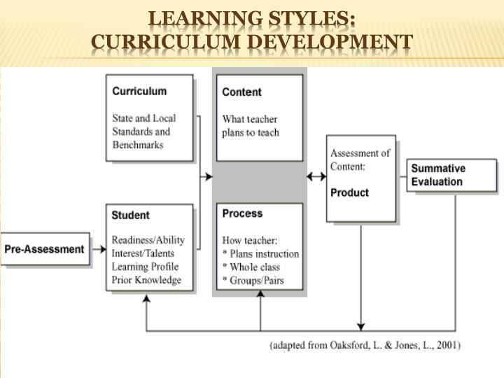 Learning Styles:
