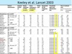 keeley et al lancet 2003