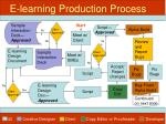 e learning production process10