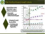 the horticulture growth story