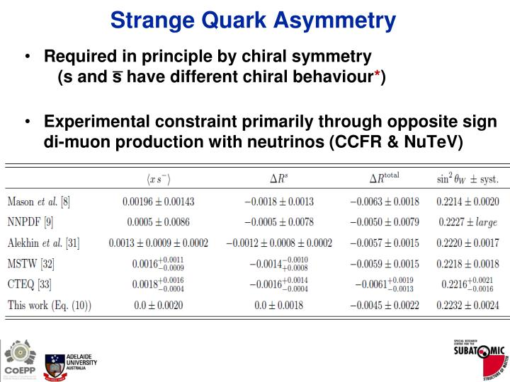 Strange Quark Asymmetry