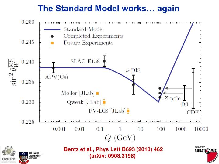 The Standard Model works… again