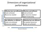 dimensions of organizational performance