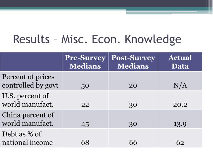 Results – Misc. Econ. Knowledge