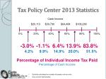 tax policy center 2013 statistics