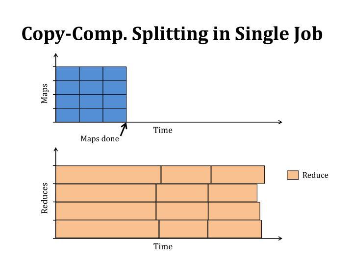 Copy-Comp. Splitting in Single Job