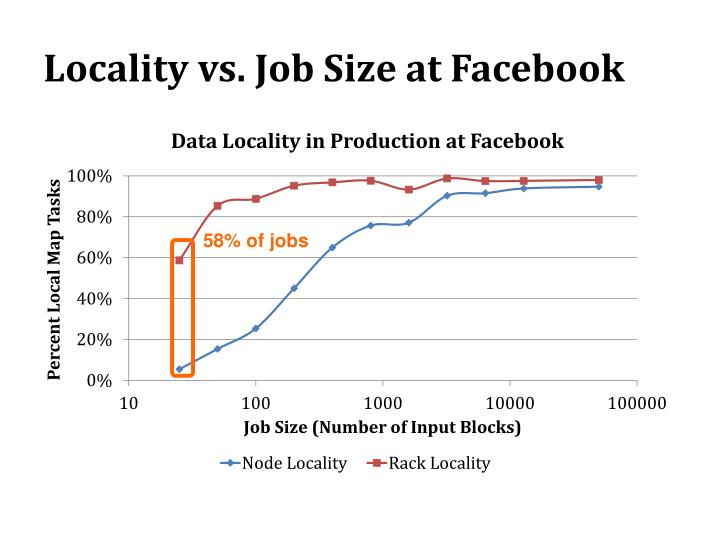 Locality vs. Job Size at Facebook