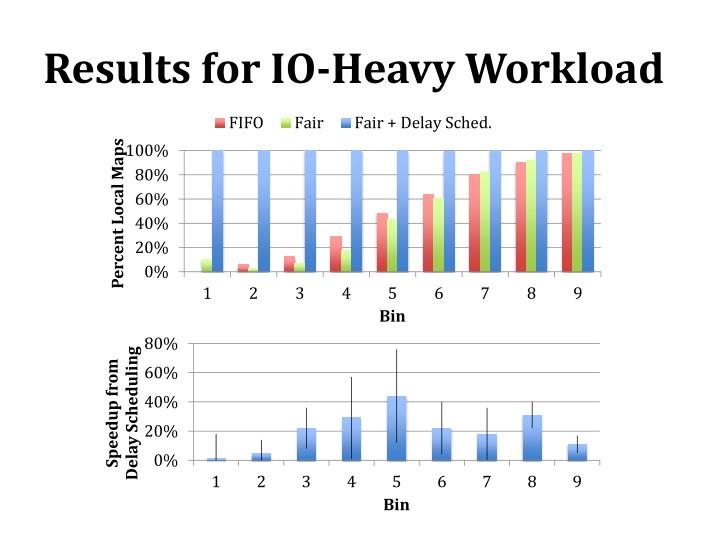 Results for IO-Heavy Workload