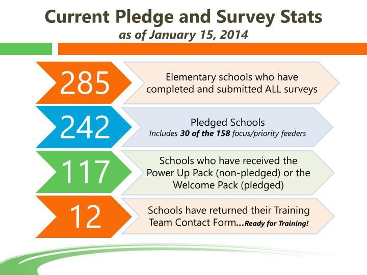 Current Pledge and Survey Stats