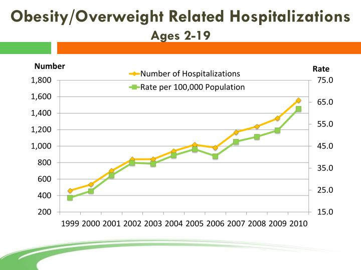 Obesity/Overweight Related Hospitalizations