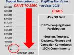 beyond foundations fulfilling the vision drive to zero by sept 2013