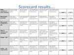 scorecard results
