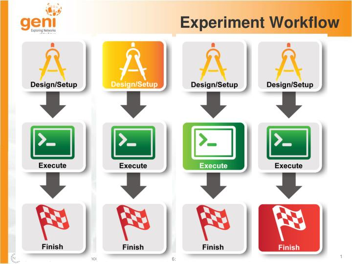 experiment workflow n.