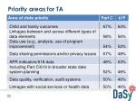priority areas for ta