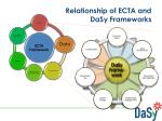 relationship of ecta and dasy frameworks