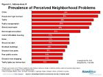 prevalence of perceived neighborhood problems