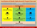 food systems health equity research program overview1