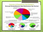 overview of greenhouse gas emissions