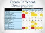 cream of wheat demographics