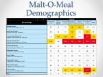 malt o meal demographics