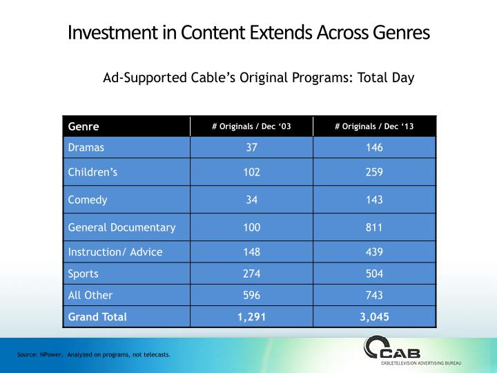 investment in content extends across genres n.