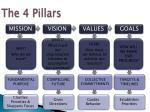 the 4 pillars