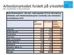 arbeidsmarkedet fordelt p yrkesfelt nb arbeidsledige er ikke medregnet