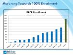 marching towards 100 enrollment