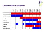 census question coverage