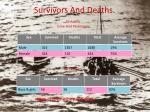 survivors and deaths