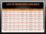list of manpower available