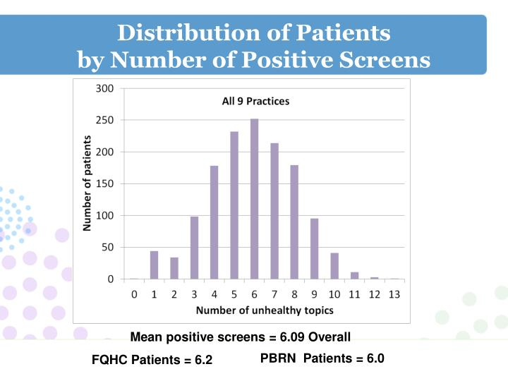 Distribution of Patients