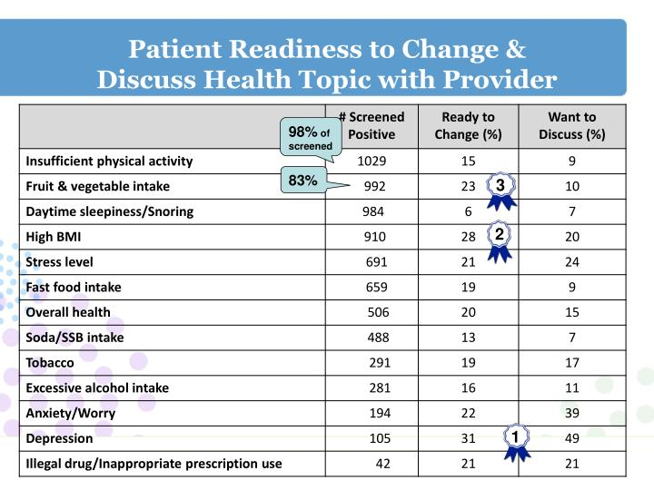 Patient Readiness to Change &