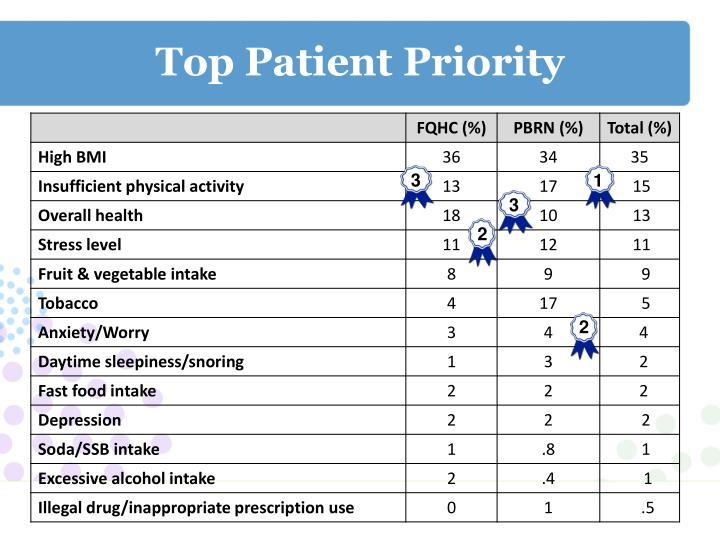 Top Patient Priority