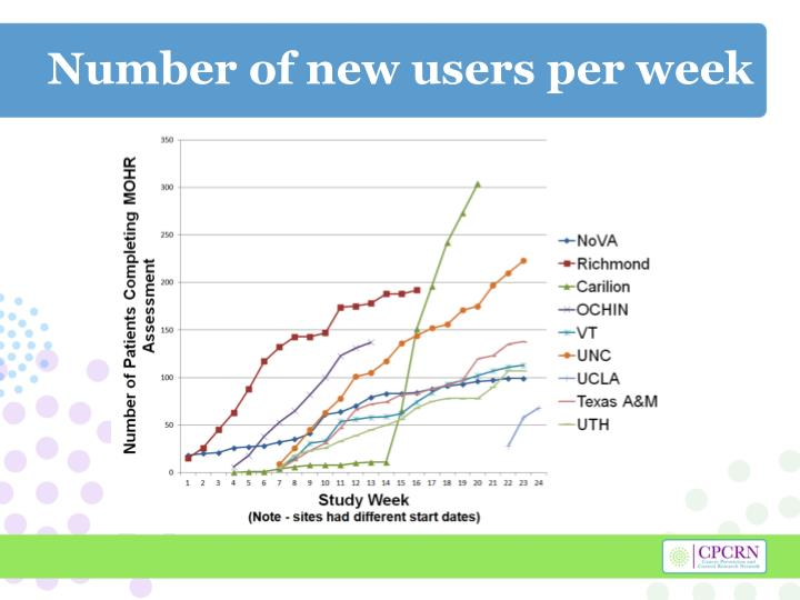 Number of new users per week