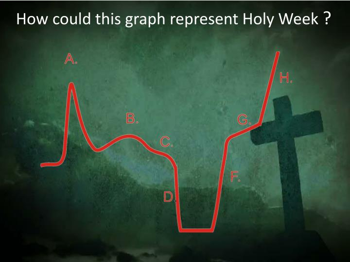 how could this graph represent holy week n.