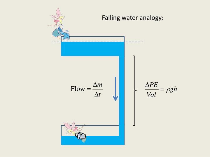Falling water analogy