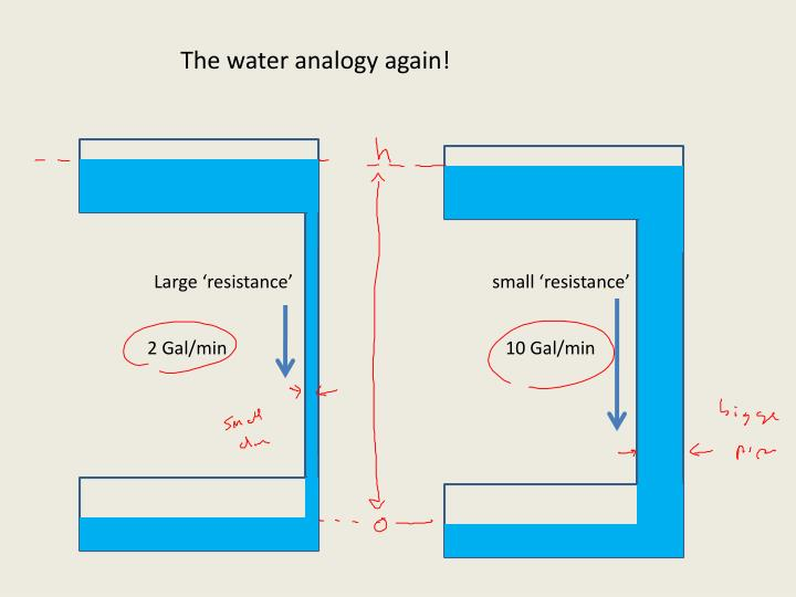 The water analogy again!
