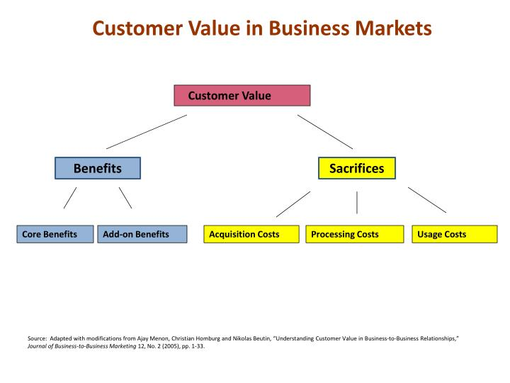 customer value in business markets n.